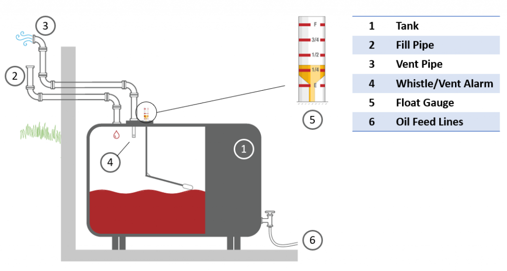 How a home heating oil tank works. The tank includes fill line, vent line, vent alarm / whistle, and gauge.