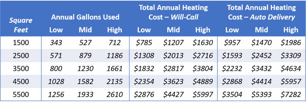annual  heating costs for oil-heated homes in the northeast
